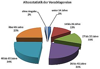 Altersstatistik